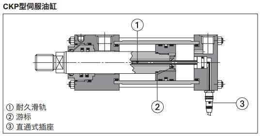 电阻式直线位移传感器上的滑轨必须连接到一个稳定的直流电压上